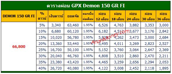 Demon 150 ตารางผ่อน, Demon 150GR FI ตารางผ่อน, GPX Demon ตารางผ่อน, ตารางผ่อน GPX Demon