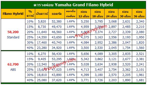 Filano Hybrid ตารางผ่อน, Filano ตารางผ่อน, ตารางผ่อน Filano, ตารางผ่อน Filano Hybrid