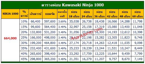 Ninja 1000 2021 ตารางผ่อน, Ninja 1000 ตารางผ่อน, ตารางผ่อน Ninja 1000