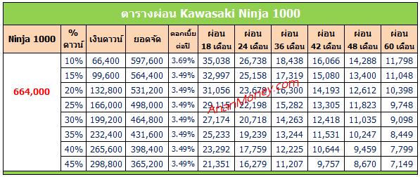 Ninja 1000 2020 ตารางผ่อน, Ninja 1000 ตารางผ่อน, ตารางผ่อน Ninja 1000