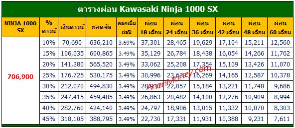Ninja 1000SX 2021 ตารางผ่อน, Ninja 1000SX ตารางผ่อน, ตารางผ่อน Ninja 1000SX