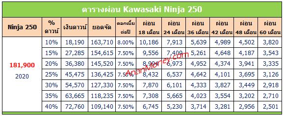 Ninja 250 ตารางผ่อน, Ninja 250 2020 ตารางผ่อน, ตารางผ่อน Ninja 250