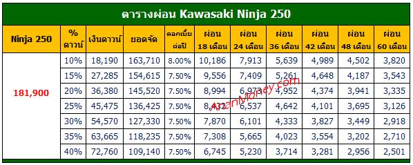 Ninja 250 ตารางผ่อน, Ninja 250 2021 ตารางผ่อน, ตารางผ่อน Ninja 250