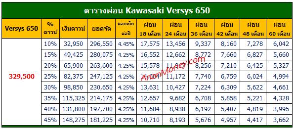 Versys 650 2021 ตารางผ่อน, Versys 650 ตารางผ่อน, ตารางผ่อน Versys 650, ตารางผ่อน Versys