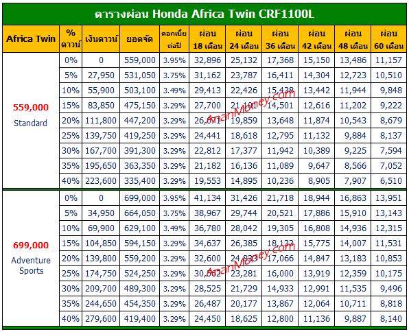 Africa Twin ตารางผ่อน, CRF1100L ตารางผ่อน, Africa Twin 2020 ตารางผ่อน