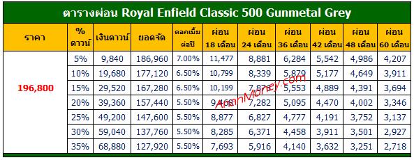 Classic 500 Gunmetal Grey ตารางผ่อน, ตารางผ่อน Classic 500