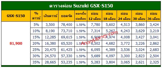 GSX-S150 2021 ตารางผ่อน, ตารางผ่อน GSX-S150, GSX-S150 ตารางผ่อน