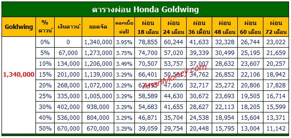 Goldwing 2021 ตารางผ่อน, Goldwing ตารางผ่อน, ตารางผ่อน Goldwing