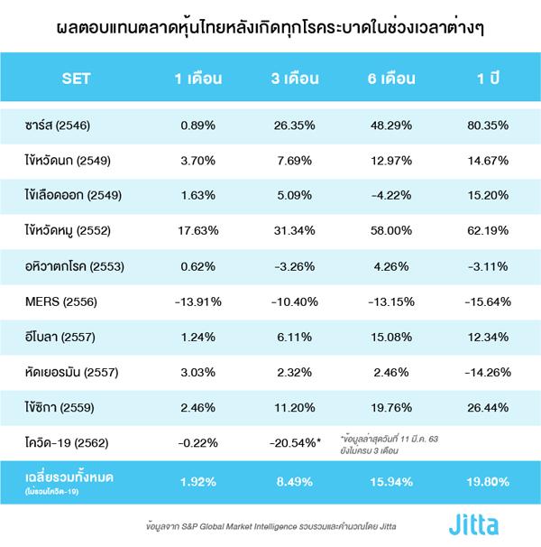 Jitta , ลงทุน, ลงทุนหุ้นไทย, เล่นหุ้น, หุ้นไทย, หุ้นหลังวิกฤต,