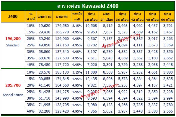 Z400 2021 ตารางผ่อน,ตารางผ่อน Z400 2021 , Z400 ตารางผ่อน, Kawasaki Z400 ตารางผ่อน, ตารางผ่อน Z400