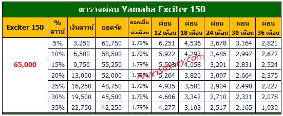 Exciter 150 2021 ตารางผ่อน, Exciter ตารางผ่อน, Exciter 150 ตารางผ่อน