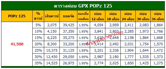 POPz 125 ตารางผ่อน, GPX POPz ตารางผ่อน