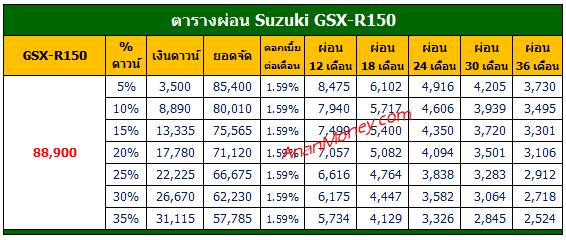 GSX R150 ตารางผ่อน, GSX-R150 ตารางผ่อน, ตารางผ่อน GSX-R150, GSX R150 2021 ตารางผ่อน, GSX-R150 2021 ตารางผ่อน, ตารางผ่อน GSX-R150 2021