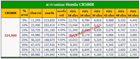 CB500X ตารางผ่อน, ตารางผ่อน CB500X, CB500X 2020 ตารางผ่อน, ตารางผ่อน CB500X