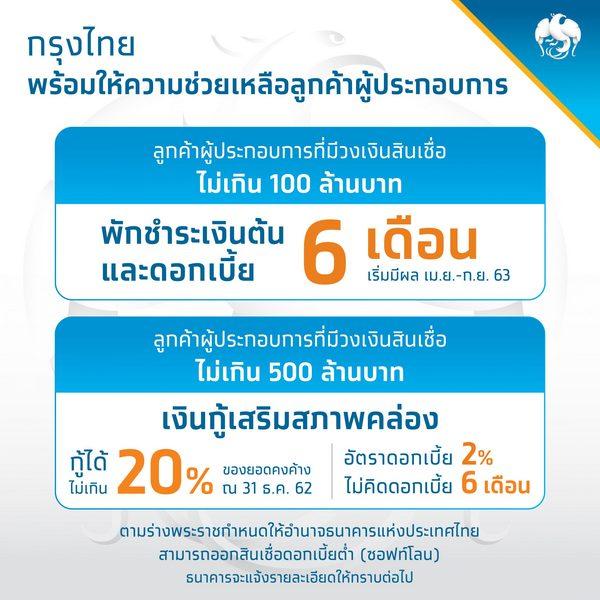 พักหนี้, เงินกู้ ดอกเบี้ย 2%, สินเชื่อกรุงไทย,