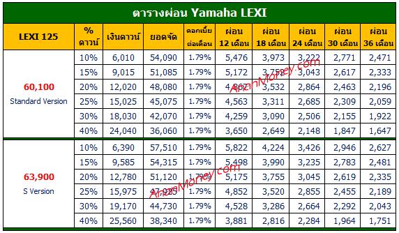 Lexi 125 ตารางผ่อน, Yamaha Lexi ตารางผ่อน, Lexi 2021 ตารางผ่อน
