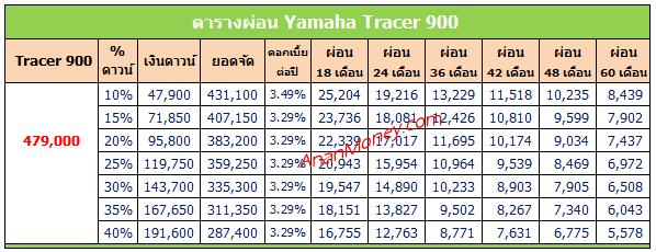 Tracer 900 ตารางผ่อน, ตารางผ่อน Tracer 900