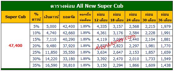 Super Cub 2020 ตารางผ่อน, Super Cub ตารางผ่อน, ตารางผ่อน Super Cub