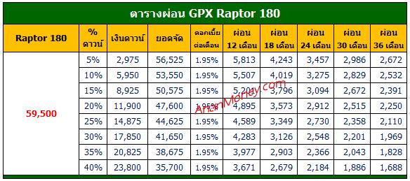 Raptor 180 ตารางผ่อน, GPX Raptor ตารางผ่อน
