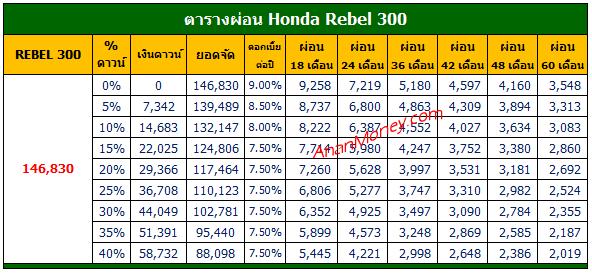Rebel 300 2021 ตารางผ่อน, Rebel 300 ตารางผ่อน, ตารางผ่อน Rebel 300