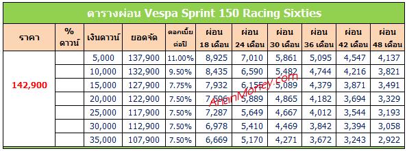 Sprint 150 Racing Sixties ตารางผ่อน, Sprint Racing Sixties ตารางผ่อน, Vespa Sprint Racing Sixties ตารางผ่อน, ตารางผ่อน Sprint Racing Sixties