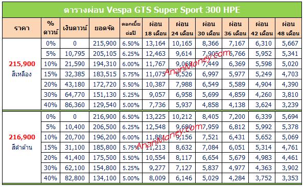 Vespa GTS 300 HPE ตารางผ่อน, GTS 300 HPE ตารางผ่อน, Vespa GTS HPE ตารางผ่อน,