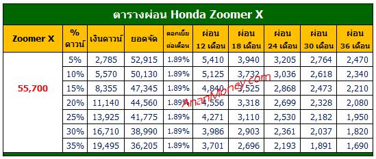 Zoomer-X 2021 ตารางผ่อน, Zoomer X ตารางผ่อน, ตารางผ่อน Zoomer X