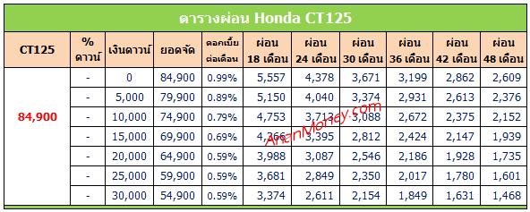CT125 ตารางผ่อน, CT125 ราคาผ่อน, ตารางผ่อน Honda CT125, ตารางผ่อน CT125