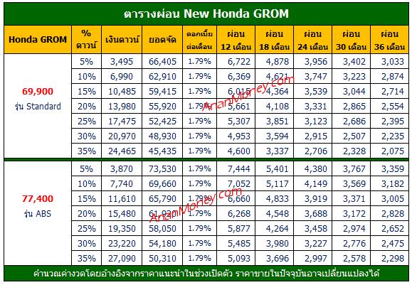 Honda Grom ตารางผ่อน, ตารางผ่อน Honda Grom, ตารางผ่อน Grom, Grom ตารางผ่อน, GROM ราคาผ่อน,