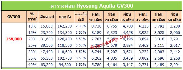 Hyosung GV300 ตารางผ่อน, ตารางผ่อน Hyosung, ตารางผ่อน Hyosung GV300