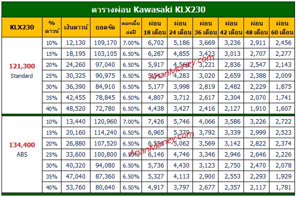 KLX230 ตารางผ่อน, KLX230 ABS ตารางผ่อน, KLX230 2020 ตารางผ่อน, ตารางผ่อน KLX230, ตารางผ่อน KLX230 ABS