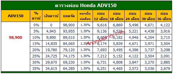 ตารางผ่อน ADV150, ADV150 ตารางผ่อน, AVD150 2020 ตารางผ่อน, Honda ADV150 ตารางผ่อน