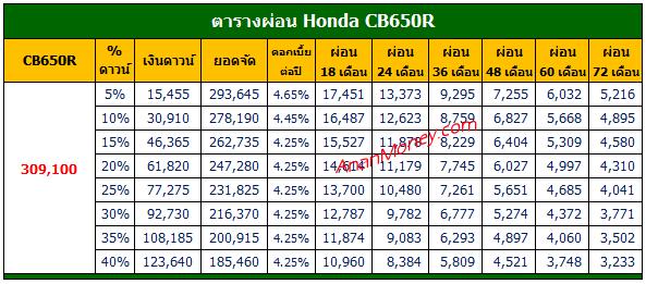 Honda CB650R ตารางผ่อน, CB650R 2021 ตารางผ่อน, CB650R ตารางผ่อน, ตารางผ่อน CB650R