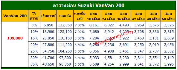 VanVan 200 2021 ตารางผ่อน, VanVan 200 ตารางผ่อน, VanVan 2021 ตารางผ่อน, VanVan ตารางผ่อน