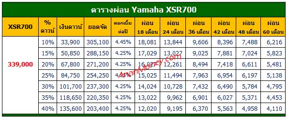 XSR700 ตารางผ่อน, XSR700 2021 ตารางผ่อน, ตารางผ่อน XSR700