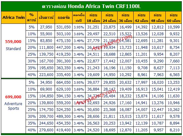 Africa Twin ตารางผ่อน, CRF1100L ตารางผ่อน, Africa Twin 2021 ตารางผ่อน