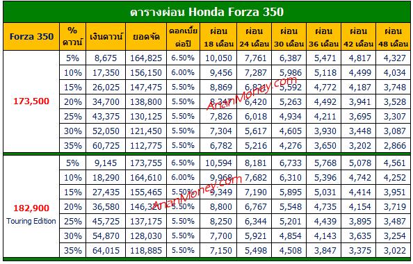 Forza ตารางผ่อน, Forza 350 ตารางผ่อน, Forza 350 2020 ตารางผ่อน, ตารางผ่อน Forza, Forza 2020 ตารางผ่อน
