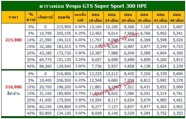 Vespa GTS 300 HPE ตารางผ่อน, GTS 300 HPE ตารางผ่อน, Vespa GTS HPE ตารางผ่อน, GTS Super Sport 300 ตารางผ่อน