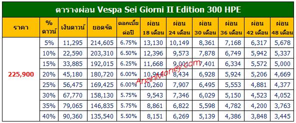 Vespa Sei Giorni II ตารางผ่อน, ตารางผ่อน Vespa Sei Giorni II