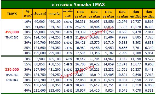 TMAX ตารางผ่อน, TMAX 2020 ตารางผ่อน, TMAX 560 ตารางผ่อน, TMAX Tech Max ตารางผ่อน