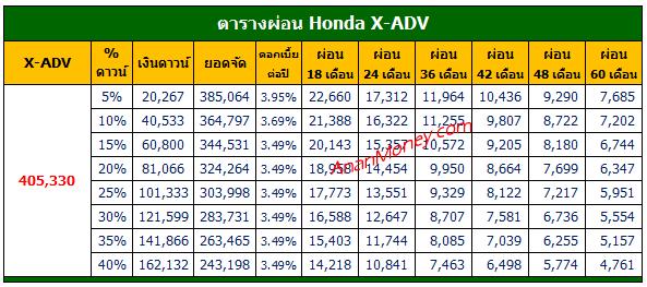 X-ADV 2021 ตารางผ่อน, X-ADV ตารางผ่อน, ตารางผ่อน X-ADV