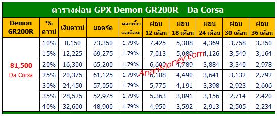 Demon GR200R ตารางผ่อน, Demon 200R ตารางผ่อน, ตารางผ่อน GR200R