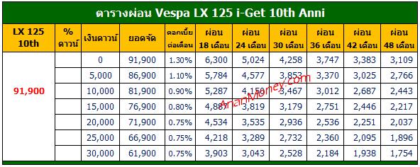 LX 125 2020 ตารางผ่อน, LX125 ตารางผ่อน, LX 125 ตารางผ่อน, ตารางผ่อน LX 125, ตารางผ่อน Vespa LX