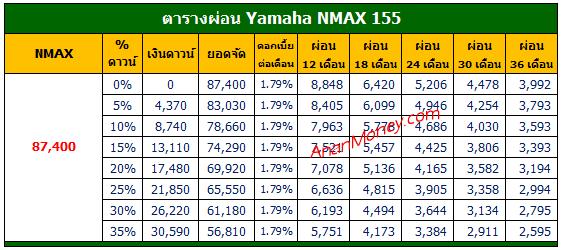 NMAX 2021 ตารางผ่อน, NMAX ตารางผ่อน, NMAX 155 ตารางผ่อน, ตารางผ่อน NMAX, ตารางผ่อน Yamaha NMAX