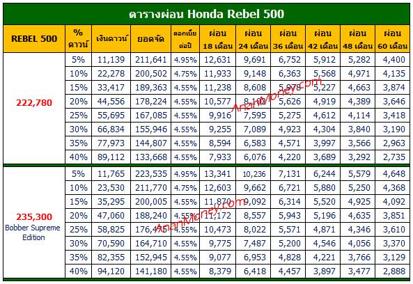 Rebel ตารางผ่อน, Rebel 500 ตารางผ่อน, Rebel 500 2021 ตารางผ่อน, Rebel 2021 ตารางผ่อน, ตารางผ่อน Rebel 500