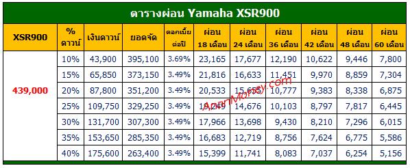 XSR900 ตารางผ่อน, XSR900 2021 ตารางผ่อน, ตารางผ่อน XSR900