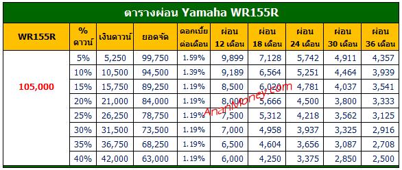 WR155R ตารางผ่อน, ตารางผ่อน WR155R, WR155R 2020 ตารางผ่อน, ตารางผ่อน WR155R 2020,