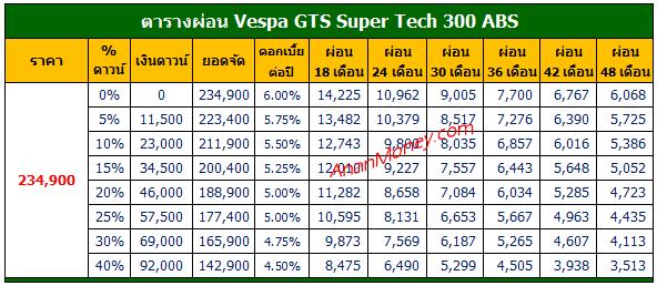 GTS Super Tech 300 ตารางผ่อน, GTS Super Tech ตารางผ่อน, Vespa Super Tech ตารางผ่อน