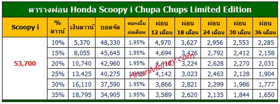Scoopy i Chupa Chups ตารางผ่อน