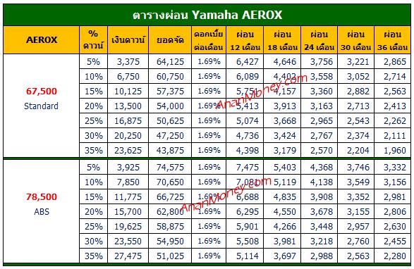 Aerox 2021 ตารางผ่อน, Aerox 155 ตารางผ่อน, Aerox ตารางผ่อน, ตารางผ่อน Aerox, ตารางผ่อน Aerox 155, ตารางผ่อน Aerox 2021